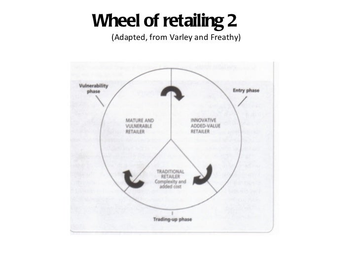 wheel of retailing What is wheel of retailing theory definition of wheel of retailing theory: concept explaining the mechanisms for the emergence and changes to retail formats it suggests that new retail formats often start as discount store and then improve their service to get better position on the market.