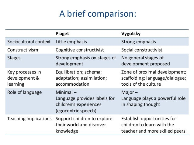compare contrast piaget vygotsky essay Two of the most recognized cognitive psychologists, jean piaget and lev vygotsky, developed theories that addressed cognitive development and.