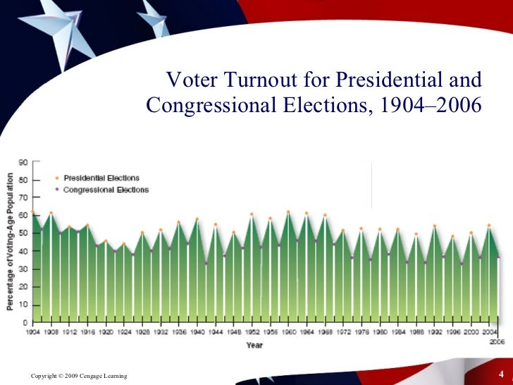 the impact and consequences of low voter turnout in regards to congressional elections Their consistently low levels of electoral  with presidential elections than in congressional  us census bureau 5 table 2 voter turnout, by age:.