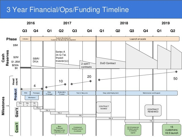 Milestones From 2017 Into 2018: 3 Year Financial/Ops/Funding Timeline 2016