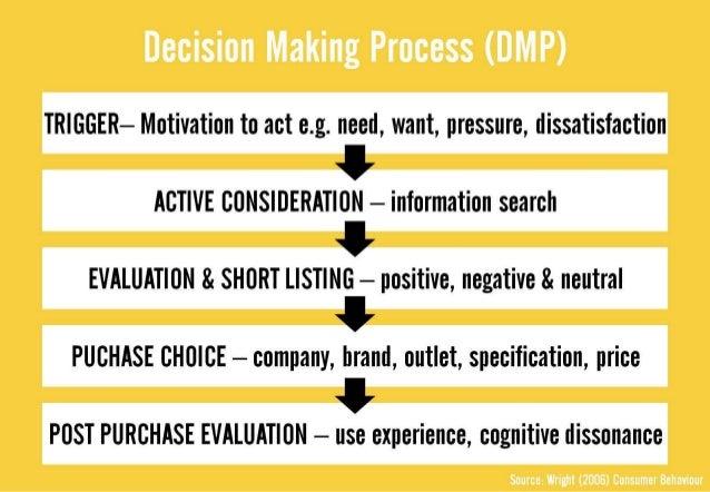 consumer decision making essay