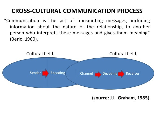 the cross cultural communication process essay The link provide tips, cultural awareness and training, on-line cross cultural communication training, guide to international business culture, customs, and etiquette, among others.