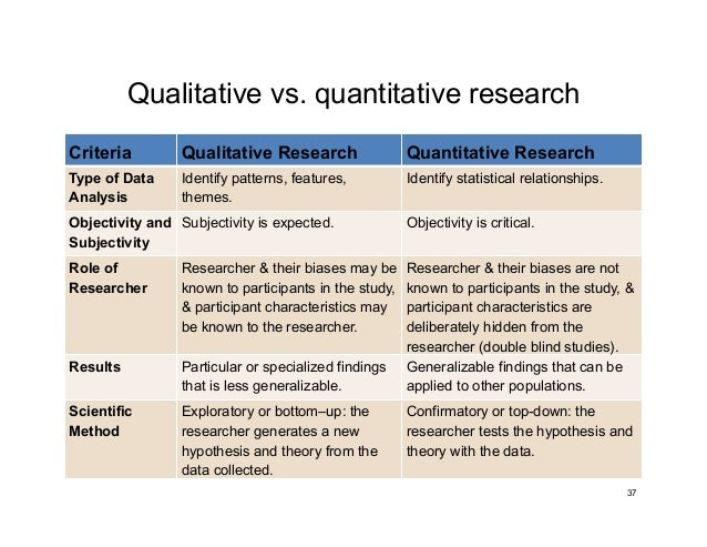 an analysis of positivists view the use of scientific methods of research Research methods, which consist of a scientific approach to positivists use quantitative methods such as to positivism, sociology and social research.