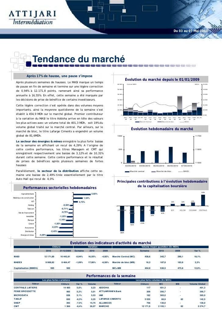 Du 03 au 07 Mai 2010                            Tendance du marché                 Après 17% de hausse, une pause s'impose...