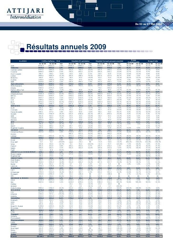 Du 03 au 07 Mai 2010                     Résultats annuels 2009                                                           ...