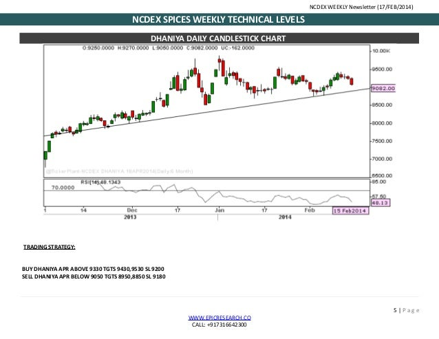 Online stock charts india, currency exchange trading