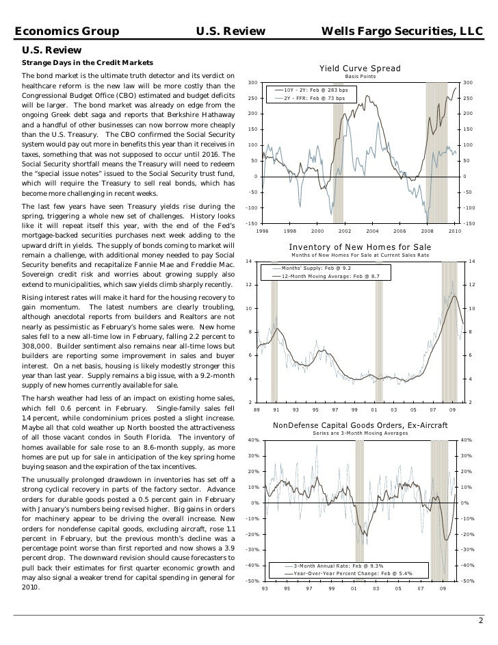 Weekly Economic Financial Commentary March 26, 2010 Slide 2