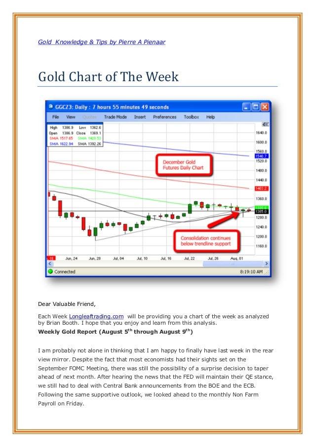 Gold Knowledge & Tips by Pierre A Pienaar Gold Chart of The Week Dear Valuable Friend, Each Week Longleaftrading.com will ...