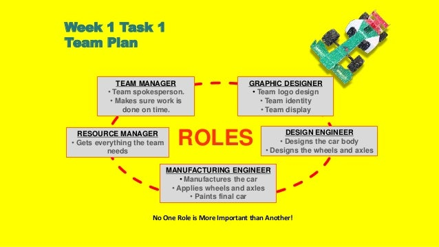 essays task groups roles Multiple web resources give the following group task roles definition: task roles are those roles to which members.