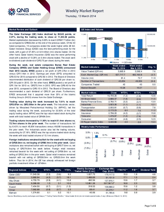Page 1 of 5 Market Review and Outlook QE Index and Volume The Qatar Exchange (QE) Index declined by 263.65 points, or 2.27...