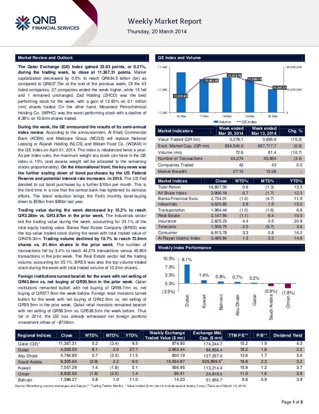 Page 1 of 5 Market Review and Outlook QE Index and Volume The Qatar Exchange (QE) Index gained 23.93 points, or 0.21%, dur...