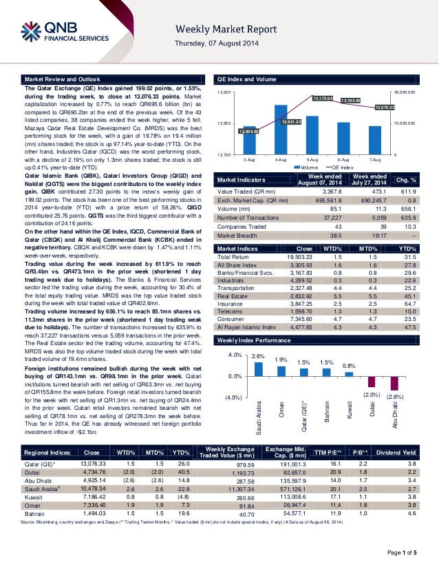 Page 1 of 5 Market Review and Outlook QE Index and Volume The Qatar Exchange (QE) Index gained 199.02 points, or 1.55%, du...