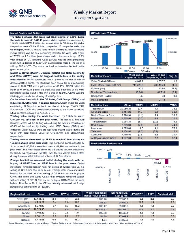 Page 1 of 5  Market Review and Outlook QE Index and Volume  The Qatar Exchange (QE) Index lost 333.04 points, or 2.42%, du...