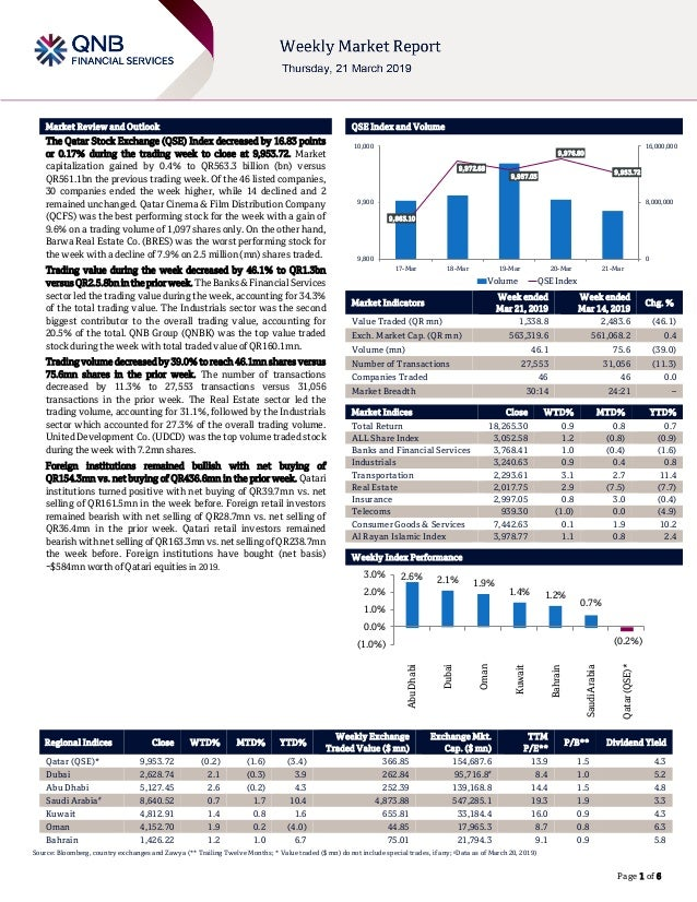` Page 1 of 6 Market Review and Outlook QSE Index and Volume The Qatar Stock Exchange (QSE) Index decreased by 16.83 point...