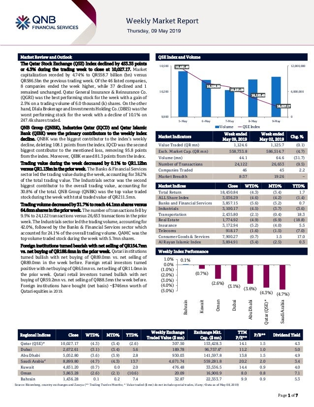 ` Page 1 of 7 Market Review and Outlook QSE Index and Volume The Qatar Stock Exchange (QSE) Index declined by 453.35 point...