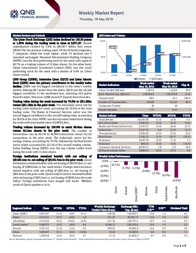 ` Page 1 of 7 Market Review and Outlook QSE Index and Volume The Qatar Stock Exchange (QSE) Index declined by 155.30 point...