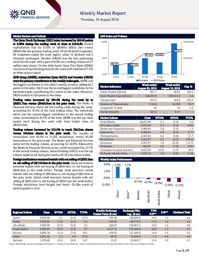 ` Page 1 of 7 Market Review and Outlook QSE Index and Volume The Qatar Stock Exchange (QSE) Index increased by 296.90 poin...