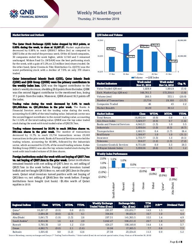 ` Page 1 of 8 Market Review and Outlook QSE Index and Volume The Qatar Stock Exchange (QSE) Index dropped by 95.9 points, ...
