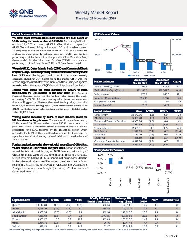 ` Page 1 of 7 Market Review and Outlook QSE Index and Volume The Qatar Stock Exchange (QSE) Index dropped by 119.39 points...