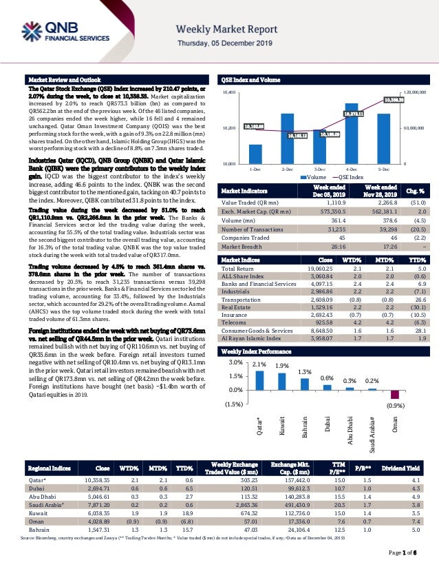 ` Page 1 of 6 Market Review and Outlook QSE Index and Volume The Qatar Stock Exchange (QSE) Index increased by 210.47 poin...