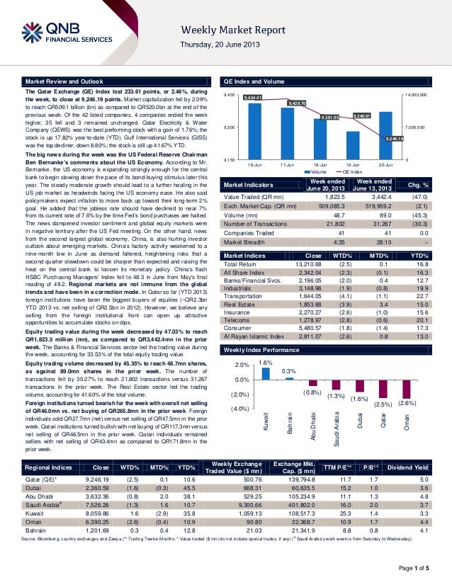 Page 1 of 5Market Review and Outlook QE Index and VolumeThe Qatar Exchange (QE) Index lost 233.61 points, or 2.46%, during...