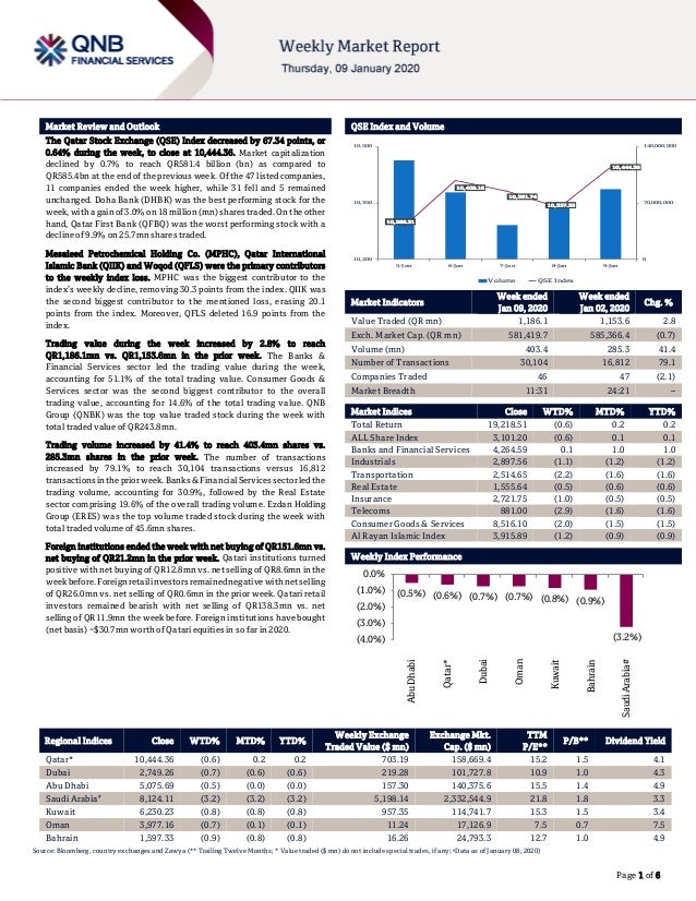 ` Page 1 of 6 Market Review and Outlook QSE Index and Volume The Qatar Stock Exchange (QSE) Index decreased by 67.34 point...