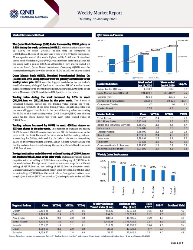 ` Page 1 of 7 Market Review and Outlook QSE Index and Volume The Qatar Stock Exchange (QSE) Index increased by 253.95 poin...