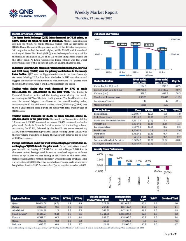 ` Page 1 of 7 Market Review and Outlook QSE Index and Volume The Qatar Stock Exchange (QSE) Index decreased by 74.25 point...