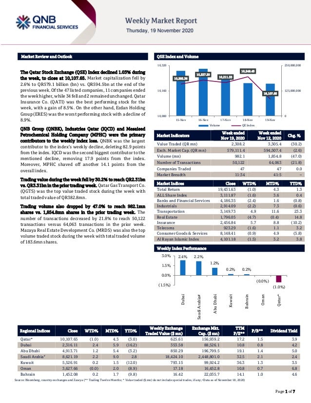 ``````` Page 1 of 7 Market Review and Outlook QSE Index and Volume The Qatar Stock Exchange (QSE) Index declined 1.03% dur...