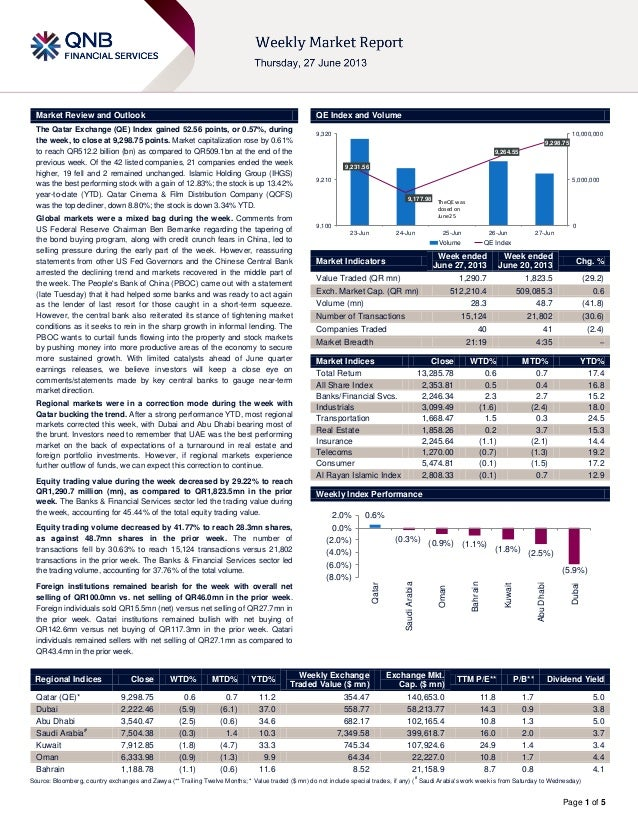 Page 1 of 5 Market Review and Outlook QE Index and Volume The Qatar Exchange (QE) Index gained 52.56 points, or 0.57%, dur...