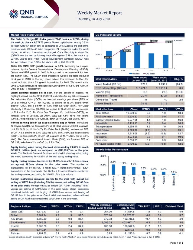 Page 1 of 5 Market Review and Outlook QE Index and Volume The Qatar Exchange (QE) Index gained 73.42 points, or 0.79%, dur...