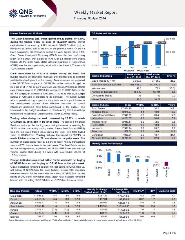 Page 1 of 5 Market Review and Outlook QE Index and Volume The Qatar Exchange (QE) Index gained 501.53 points, or 4.37%, du...