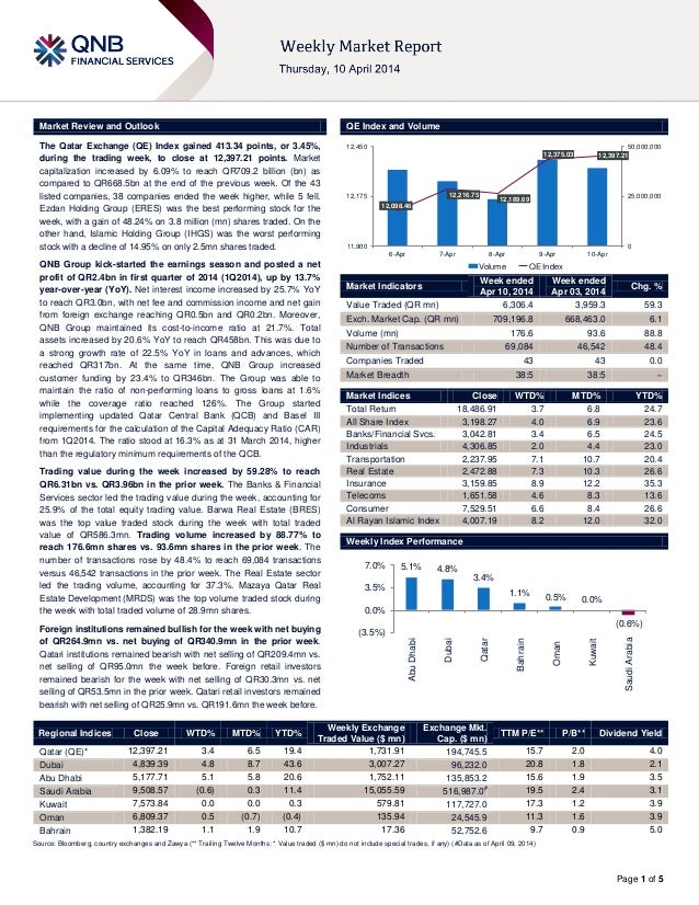 Page 1 of 5 Market Review and Outlook QE Index and Volume The Qatar Exchange (QE) Index gained 413.34 points, or 3.45%, du...
