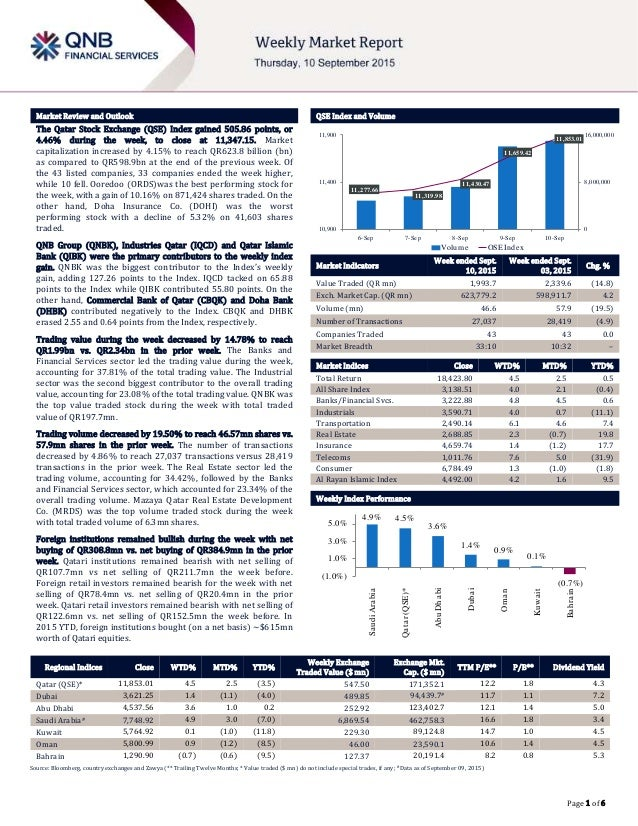 ` Page 1 of 6 Market Review and Outlook QSE Index and Volume The Qatar Stock Exchange (QSE) Index gained 505.86 points, or...