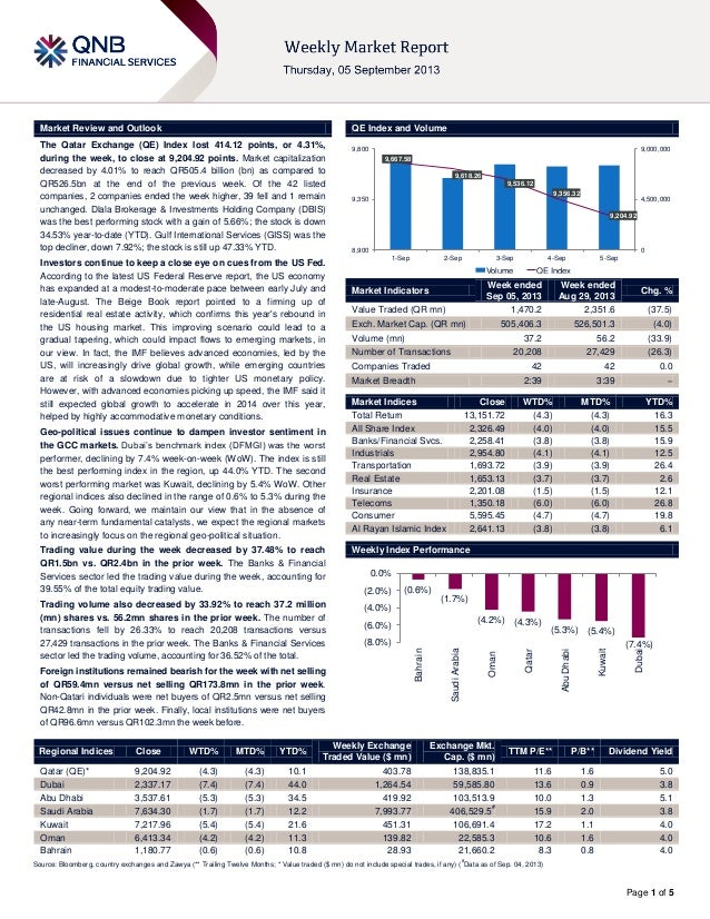 Page 1 of 5 Market Review and Outlook QE Index and Volume The Qatar Exchange (QE) Index lost 414.12 points, or 4.31%, duri...