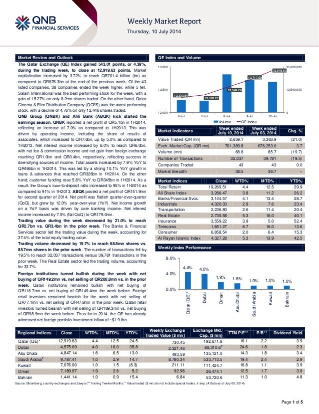 Page 1 of 5 Market Review and Outlook QE Index and Volume The Qatar Exchange (QE) Index gained 543.01 points, or 4.39%, du...