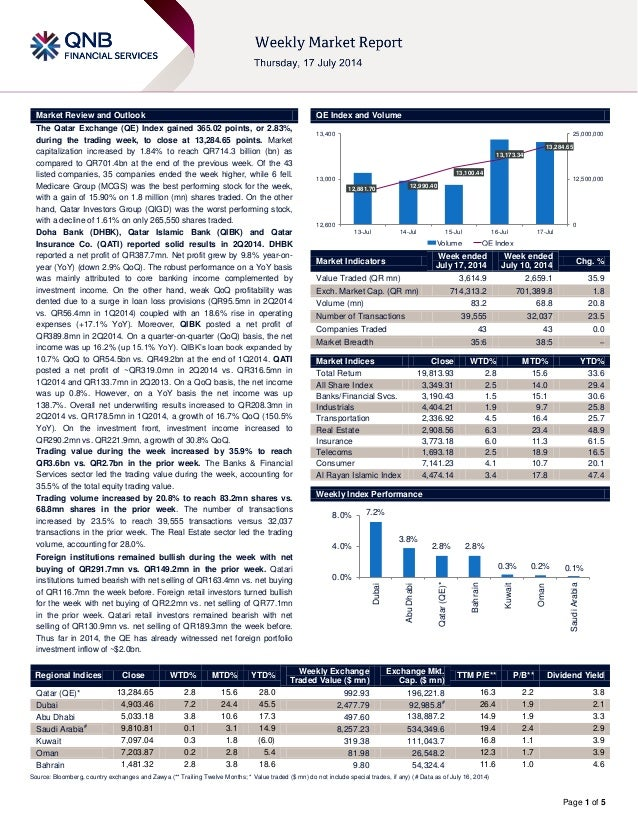 Page 1 of 5 Market Review and Outlook QE Index and Volume The Qatar Exchange (QE) Index gained 365.02 points, or 2.83%, du...