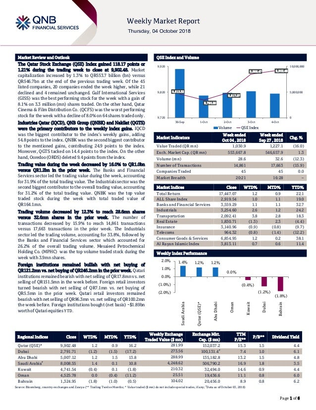 ` Page 1 of 6 Market Review and Outlook QSE Index and Volume The Qatar Stock Exchange (QSE) Index gained 118.17 points or ...
