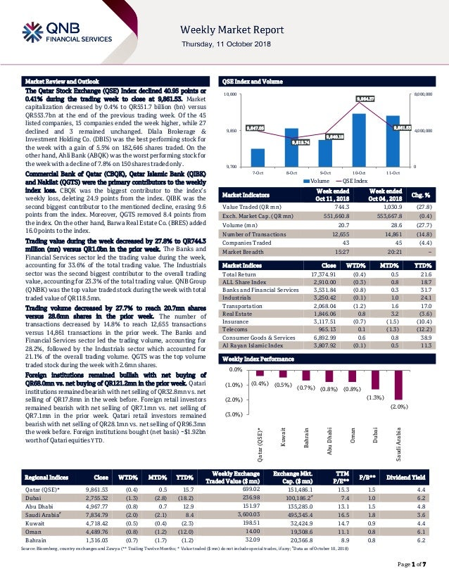 ` Page 1 of 7 Market Review and Outlook QSE Index and Volume The Qatar Stock Exchange (QSE) Index declined 40.95 points or...