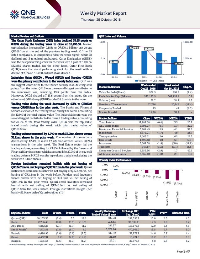 ` Page 1 of 7 Market Review and Outlook QSE Index and Volume The Qatar Stock Exchange (QSE) Index declined 39.65 points or...