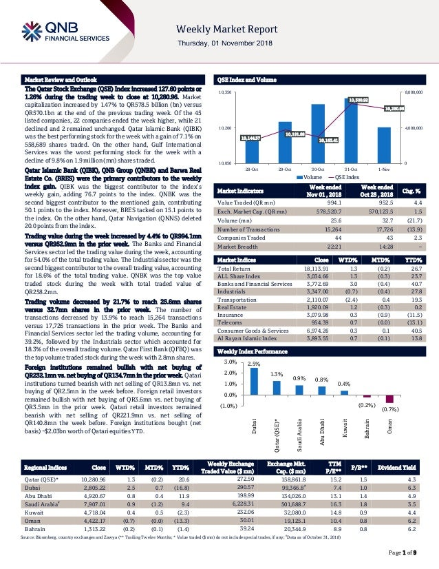 ` Page 1 of 9 Market Review and Outlook QSE Index and Volume The Qatar Stock Exchange (QSE) Index increased 127.60 points ...