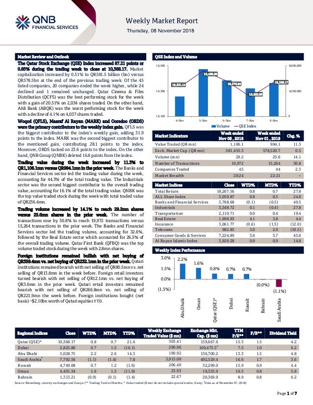 ` Page 1 of 7 Market Review and Outlook QSE Index and Volume The Qatar Stock Exchange (QSE) Index increased 87.21 points o...