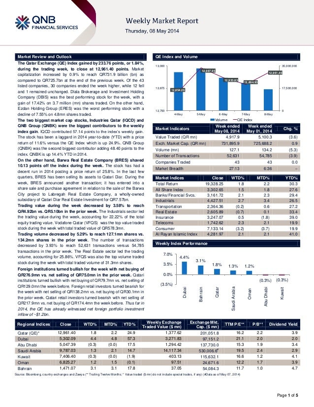 Page 1 of 5 Market Review and Outlook QE Index and Volume The Qatar Exchange (QE) Index gained by 233.76 points, or 1.84%,...