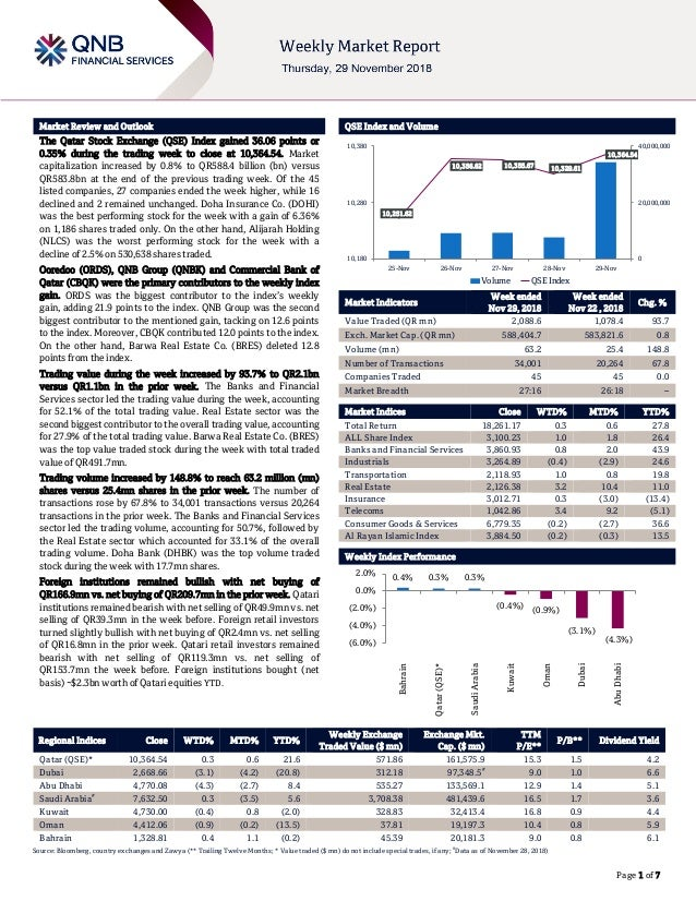 ` Page 1 of 7 Market Review and Outlook QSE Index and Volume The Qatar Stock Exchange (QSE) Index gained 36.06 points or 0...
