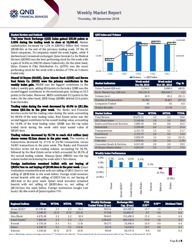 ` Page 1 of 6 Market Review and Outlook QSE Index and Volume The Qatar Stock Exchange (QSE) Index gained 233.86 points or ...