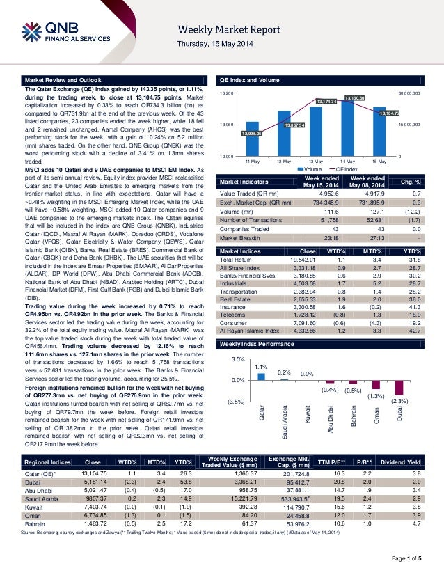 Page 1 of 5 Market Review and Outlook QE Index and Volume The Qatar Exchange (QE) Index gained by 143.35 points, or 1.11%,...