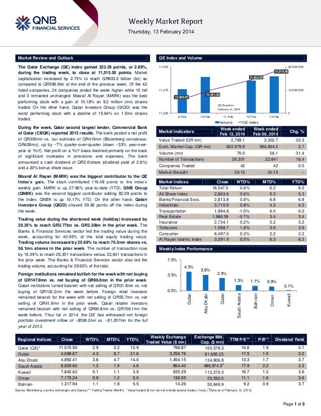 Market Review and Outlook  QE Index and Volume  The Qatar Exchange (QE) Index gained 323.29 points, or 2.89%, during the t...