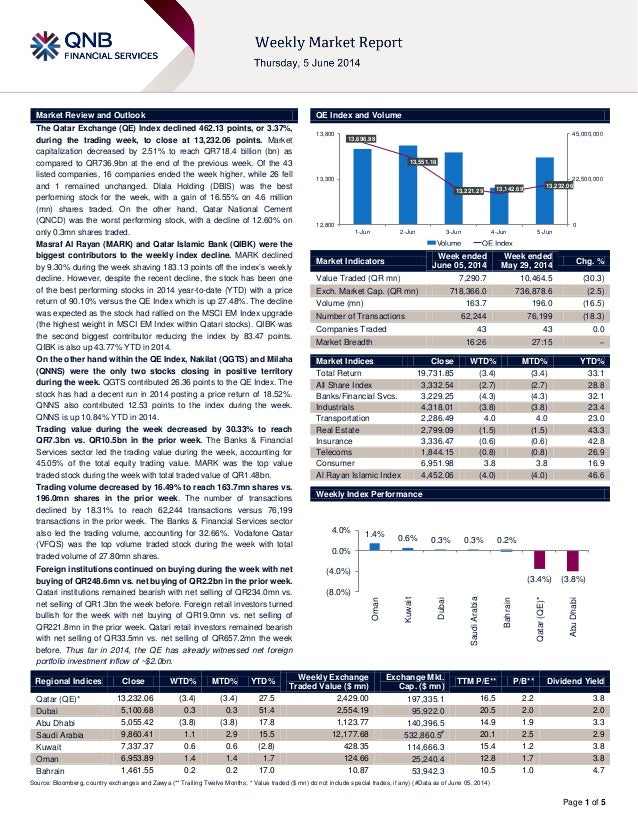 Page 1 of 5 Market Review and Outlook QE Index and Volume The Qatar Exchange (QE) Index declined 462.13 points, or 3.37%, ...