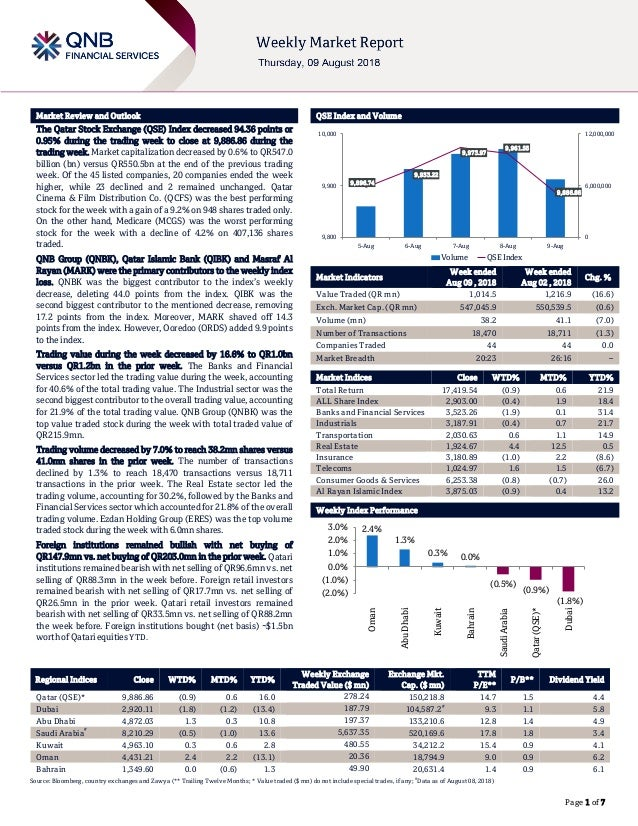 ` Page 1 of 7 Market Review and Outlook QSE Index and Volume The Qatar Stock Exchange (QSE) Index decreased 94.36 points o...