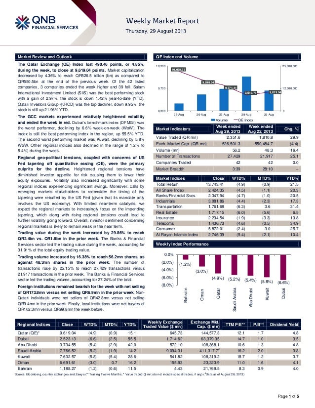 Page 1 of 5 Market Review and Outlook QE Index and Volume The Qatar Exchange (QE) Index lost 490.46 points, or 4.85%, duri...